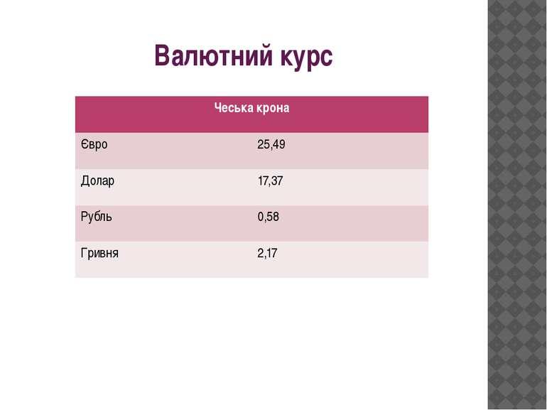 Валютний курс Чеська крона Євро 25,49 Долар 17,37 Рубль 0,58 Гривня 2,17