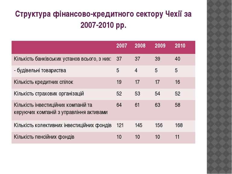 Структура фінансово-кредитного сектору Чехії за 2007-2010 рр. 2007 2008 2009 ...