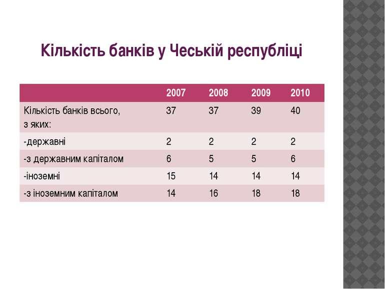 Кількість банків у Чеській республіці 2007 2008 2009 2010 Кількість банків вс...