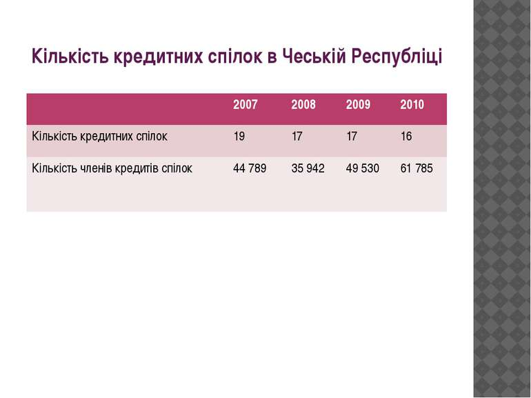 Кількість кредитних спілок в Чеській Республіці 2007 2008 2009 2010 Кількість...