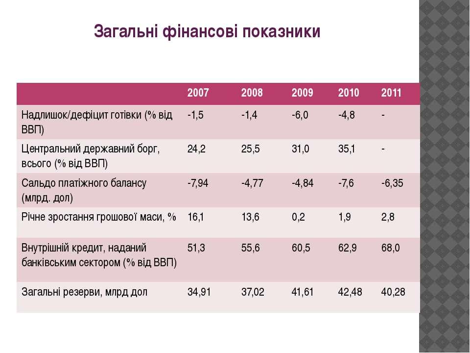 Загальні фінансові показники 2007 2008 2009 2010 2011 Надлишок/дефіцит готівк...