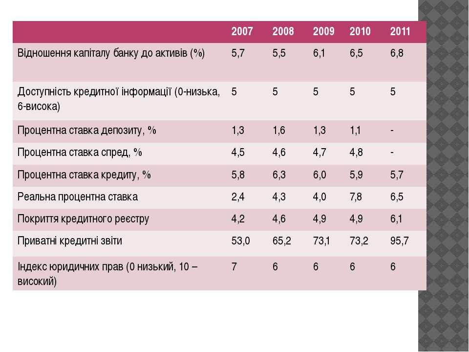 2007 2008 2009 2010 2011 Відношеннякапіталу банку до активів (%) 5,7 5,5 6,1 ...