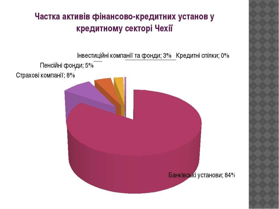 Частка активів фінансово-кредитних установ у кредитному секторі Чехії