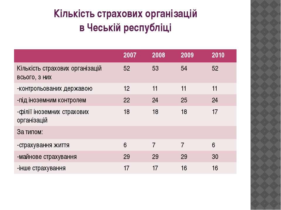 Кількість страхових організацій в Чеській республіці 2007 2008 2009 2010 Кіль...