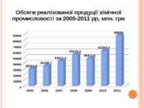 Обсяги реалізованої продуції хімічної промисловості за 2005-2011 рр, млн. грн