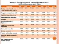 Імпорт в Україну продукції хімічної промисловості 2005-2011 рр, млн. дол. США...