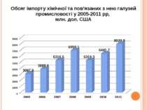 Обсяг імпорту хімічної та пов'язаних з нею галузей промисловості у 2005-2011 ...