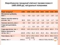 Виробництво продукції хімічної промисловості 1985-2009 рр, натуральні показни...