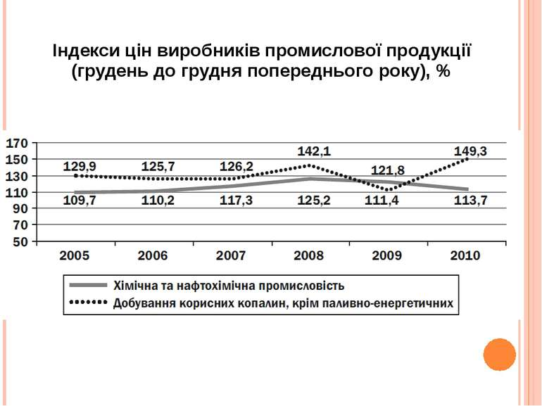 Індекси цін виробників промислової продукції (грудень до грудня попереднього ...