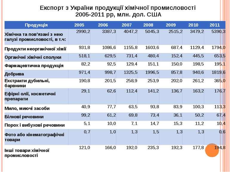 Експорт з України продукції хімічної промисловості 2005-2011 рр, млн. дол. СШ...