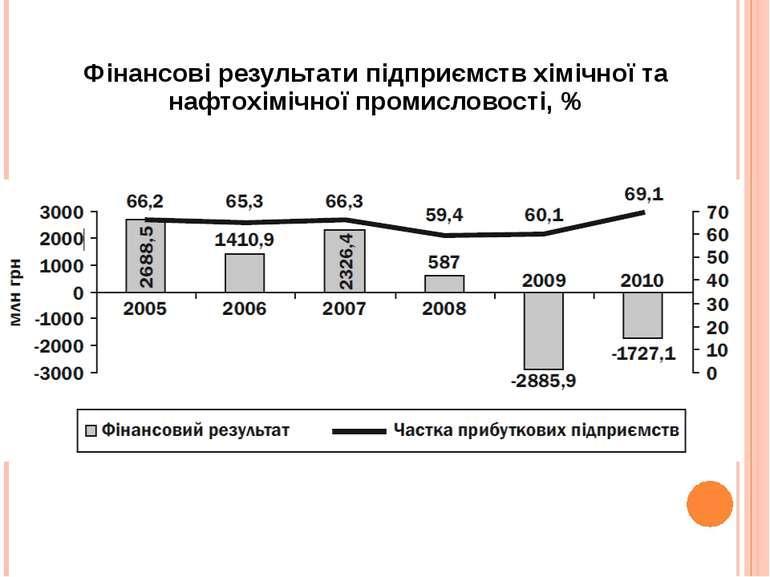 Фінансові результати підприємств хімічної та нафтохімічної промисловості, %