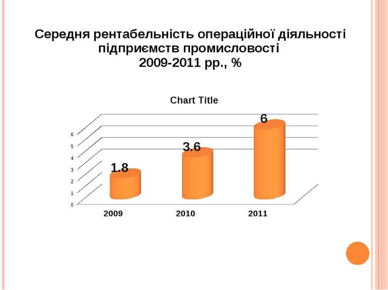 Середня рентабельність операційної діяльності підприємств промисловості 2009-...