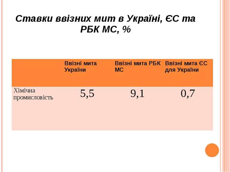 Ставки ввізних мит в Україні, ЄС та РБК МС, % Ввізні мита України Ввізні мита...