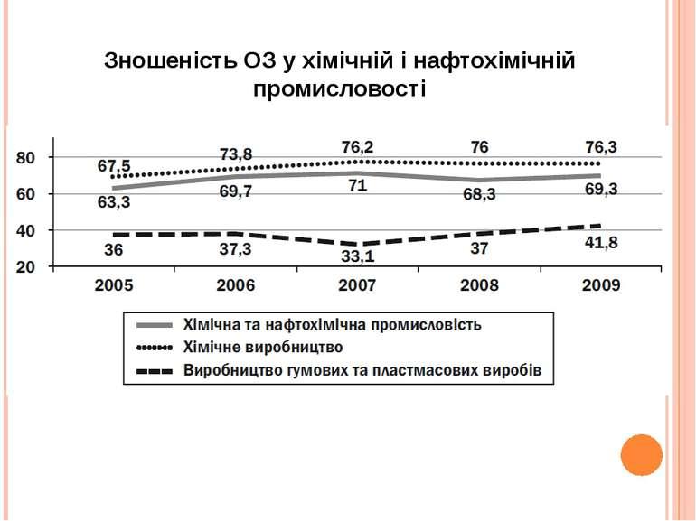 Зношеність ОЗ у хімічній і нафтохімічній промисловості