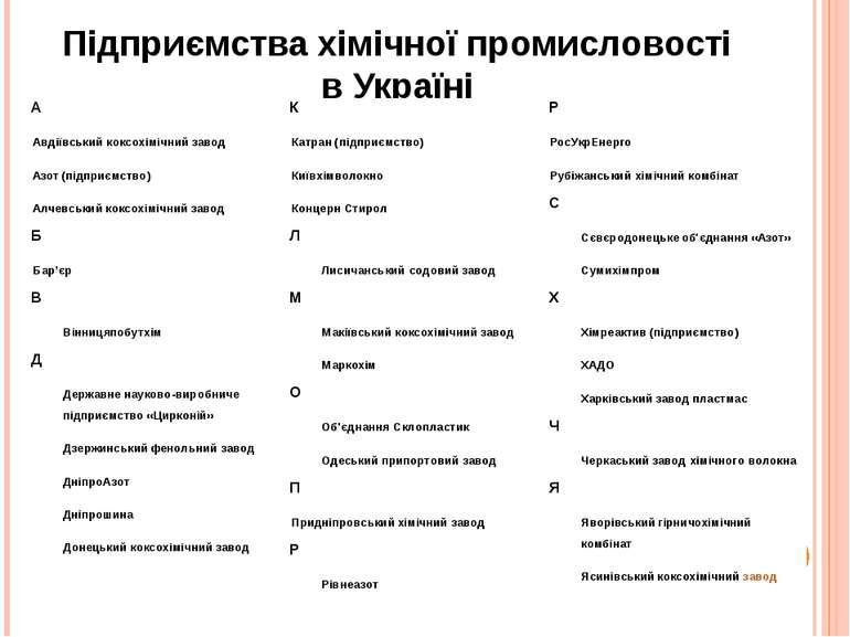 Підприємства хімічної промисловості в Україні А Авдіївськийкоксохімічнийзавод...