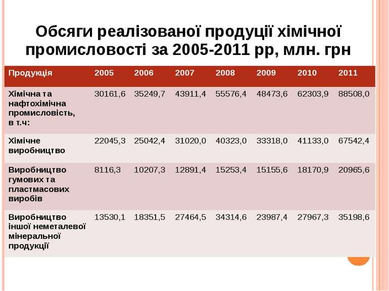 Обсяги реалізованої продуції хімічної промисловості за 2005-2011 рр, млн. грн...