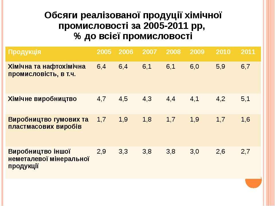 Обсяги реалізованої продуції хімічної промисловості за 2005-2011 рр, % до всі...