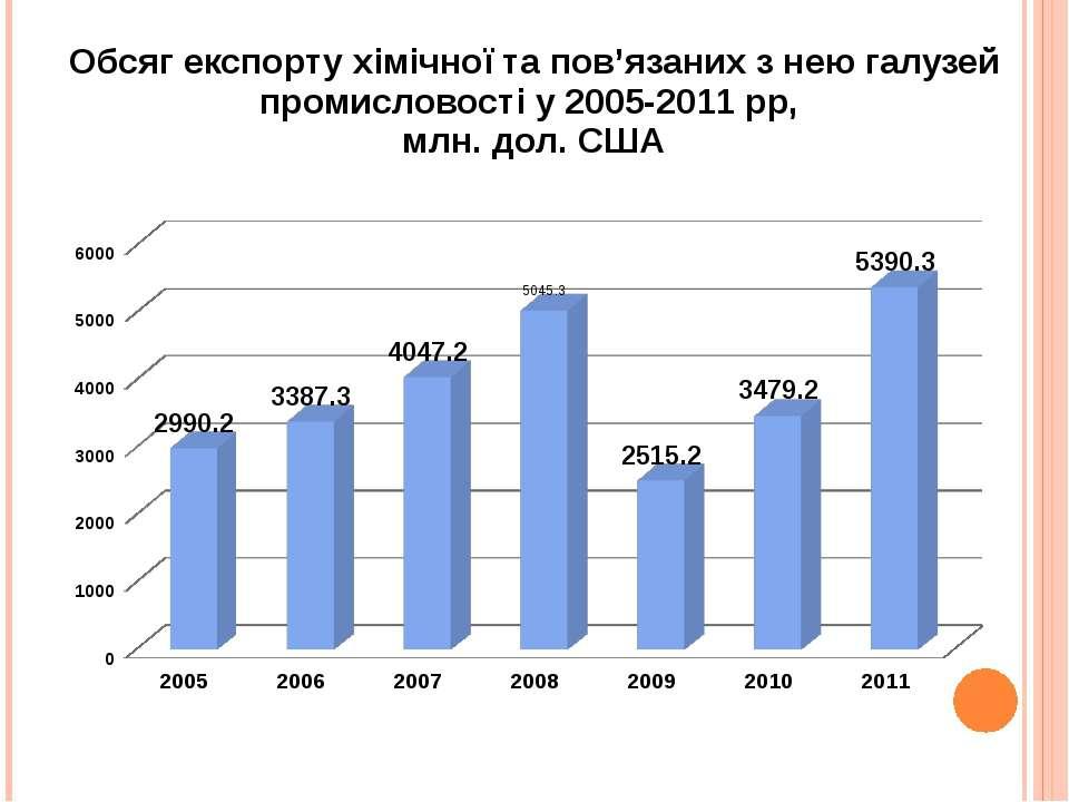 Обсяг експорту хімічної та пов'язаних з нею галузей промисловості у 2005-2011...
