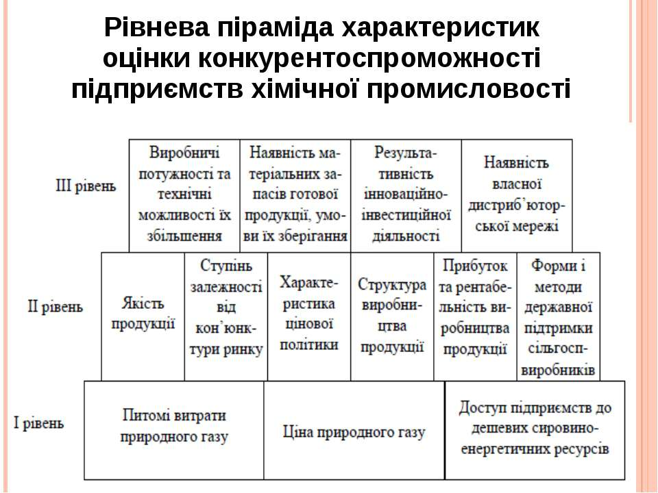 Рівнева піраміда характеристик оцінки конкурентоспроможності підприємств хімі...