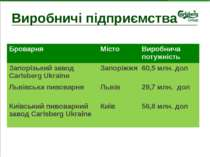 Виробничі підприємства Броварня Місто Виробнича потужність Запорізький заводC...