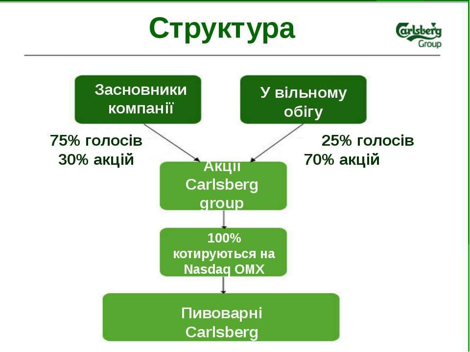 Структура Засновники компанії У вільному обігу Акції Carlsberg group Пивоварн...