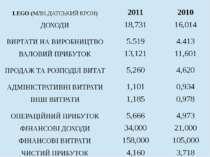 LEGO(МЛН.ДАТСЬКИЙ КРОН) 2011 2010 ДОХОДИ 18,731 16,014 ВИРТАТИ НА ВИРОБНИЦТВО...