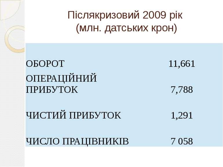 Післякризовий 2009 рік (млн. датських крон) ОБОРОТ 11,661 ОПЕРАЦІЙНИЙ ПРИБУТО...