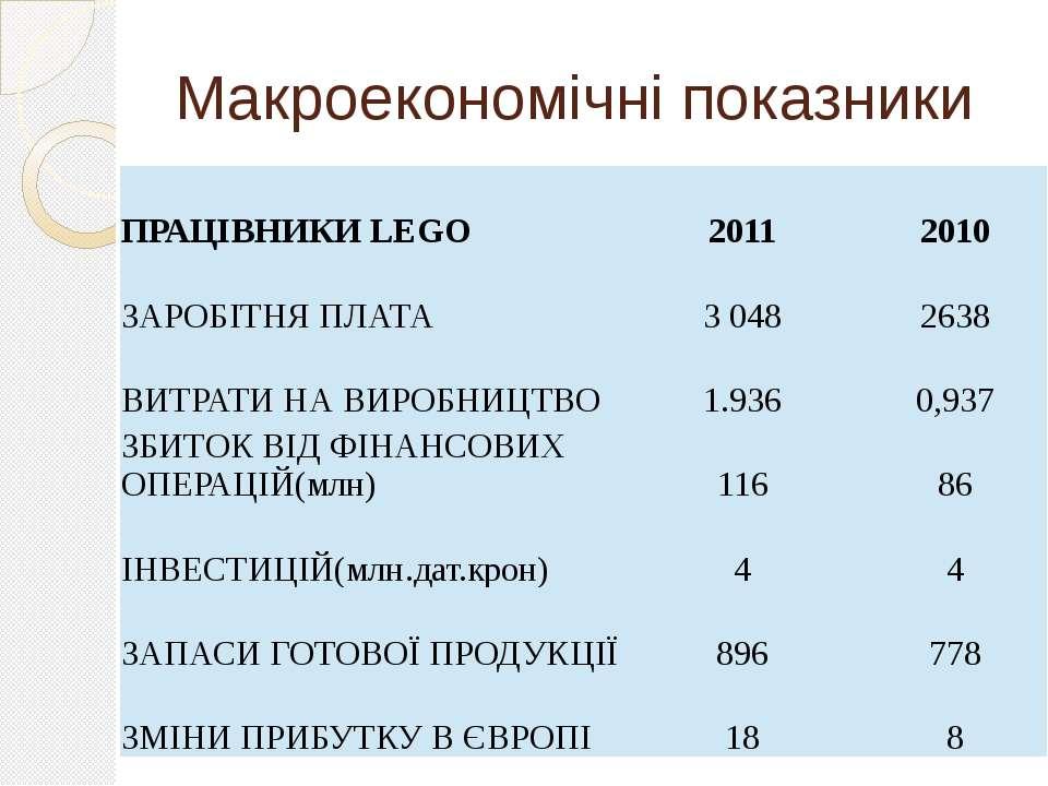 Макроекономічні показники ПРАЦІВНИКИLEGO 2011 2010 ЗАРОБІТНЯ ПЛАТА 3 048 2638...