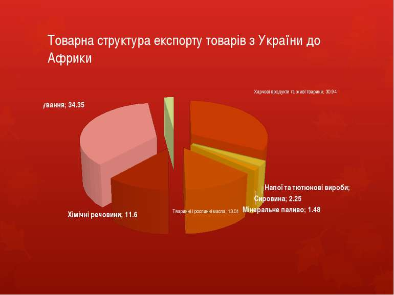 Товарна структура експорту товарів з України до Африки