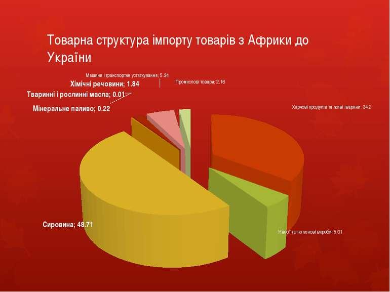 Товарна структура імпорту товарів з Африки до України