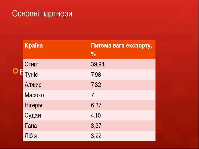 Основні партнери Експорт товарів та послуг з України Країна Питомавага експор...