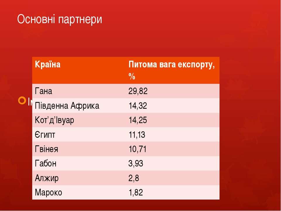 Основні партнери Імпорт товарів та послуг в Україну Країна Питомавага експорт...