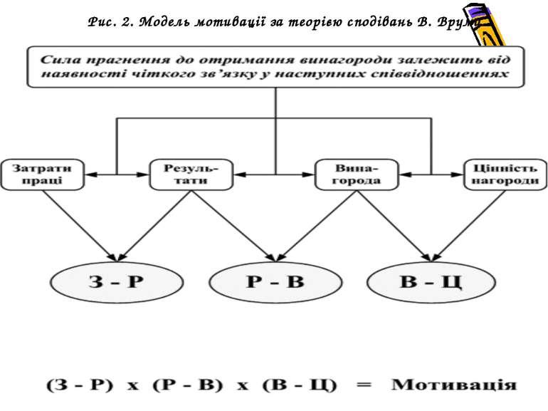 Рис. 2. Модель мотивації за теорією сподівань В. Врума