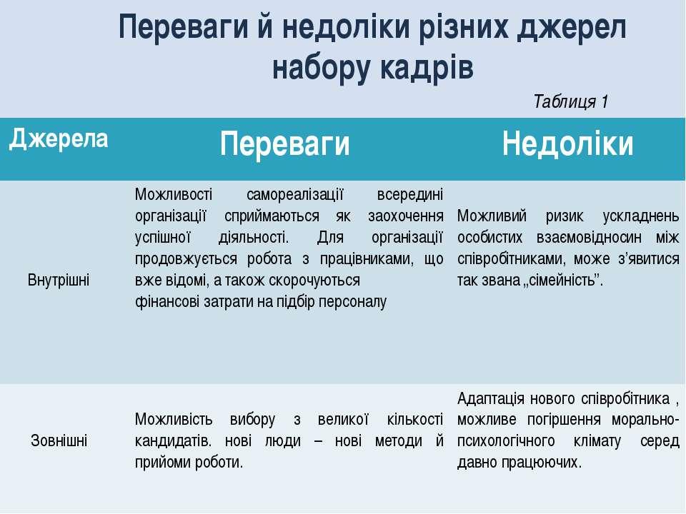 Переваги й недоліки різних джерел набору кадрів Таблиця 1 Джерела Переваги Не...
