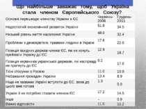 Що найбiльше  заважає  тому,  щоб  Україна  стала  членом  Європейськ...