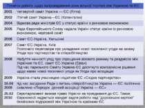 Початок роботи щодо запровадження зони вільної торгівлі між Україноюта ЄС 200...
