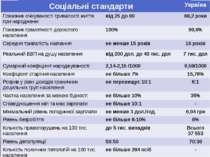 Соціальні стандарти Україна Показникочікуваностітривалості життя при народжен...