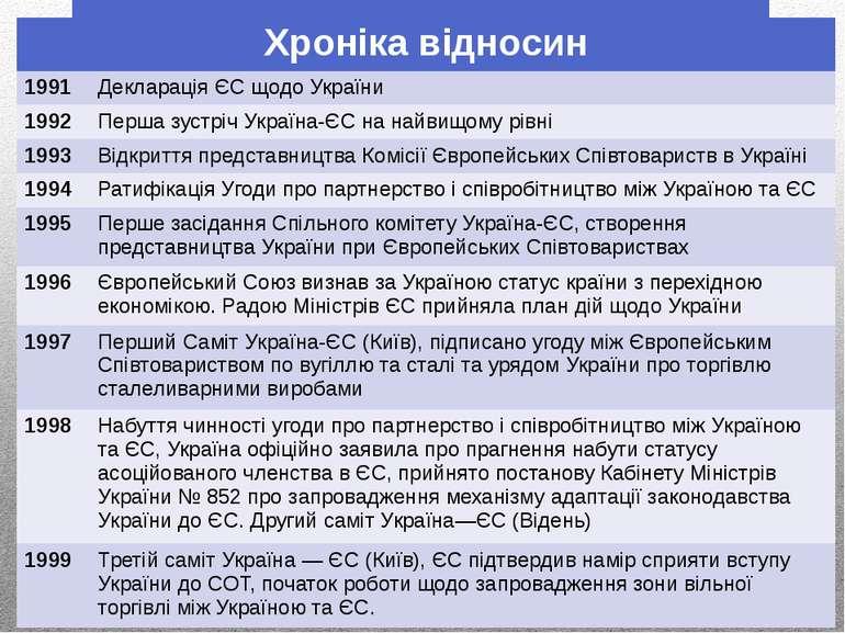 Хронікавідносин 1991 Декларація ЄС щодо України 1992 Перша зустрічУкраїна-ЄСн...