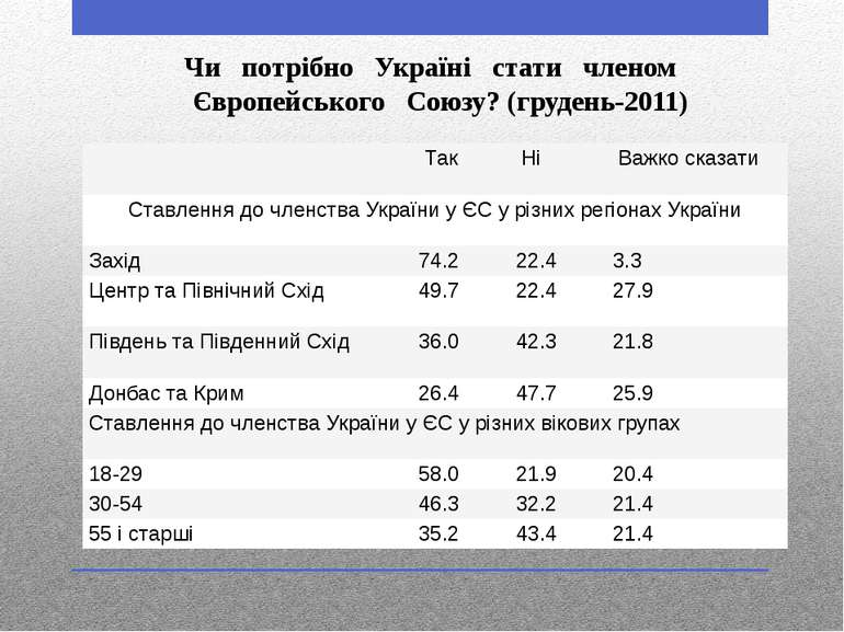 Чи  потрiбно  Українi  стати  членом  Європейського  Союзу? (грудень-20...
