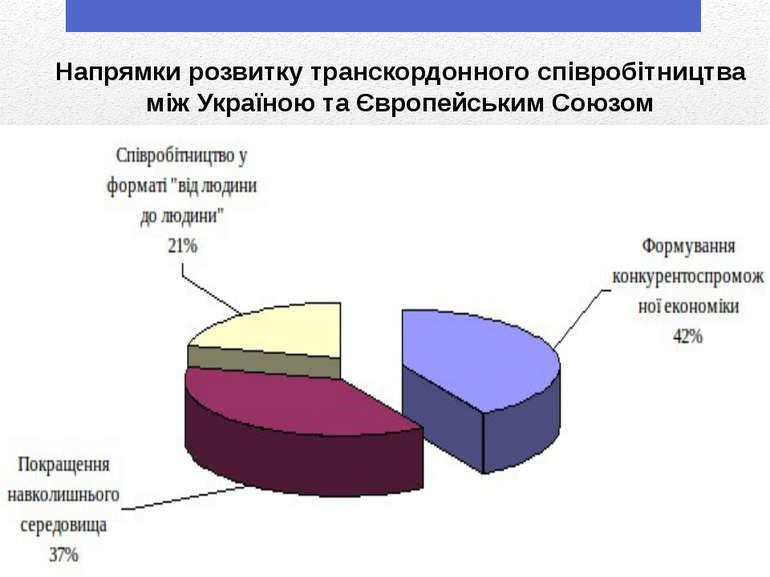 Напрямки розвитку транскордонного співробітництва між Україною та Європейськи...