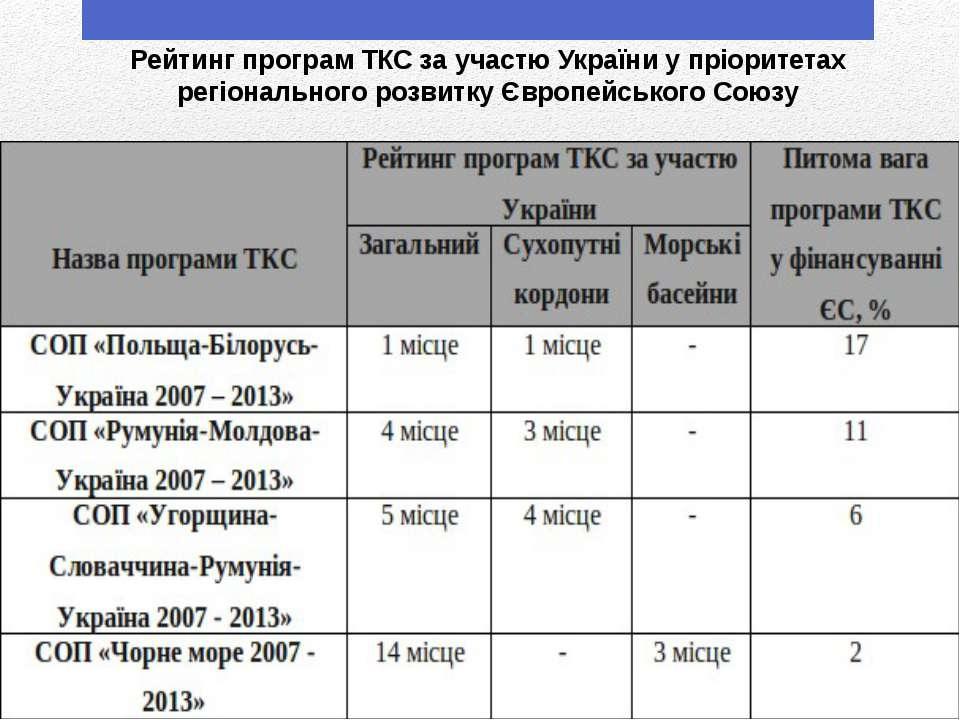 Рейтинг програм ТКС за участю України у пріоритетах регіонального розвитку Єв...