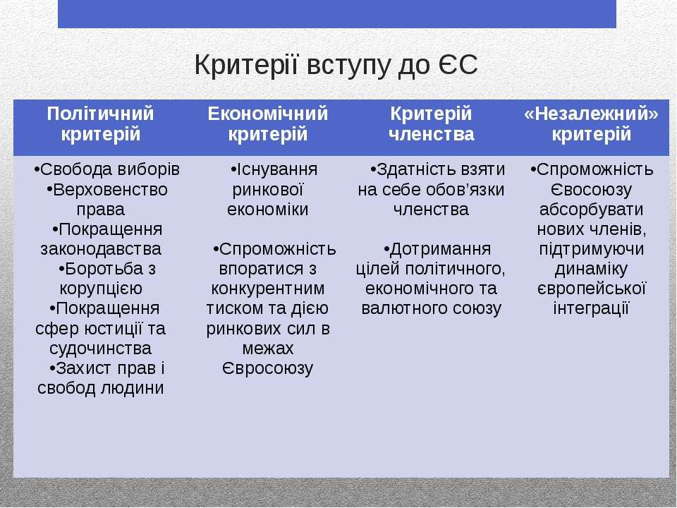 Критерії вступу до ЄС Політичний критерій Економічний критерій Критерій членс...
