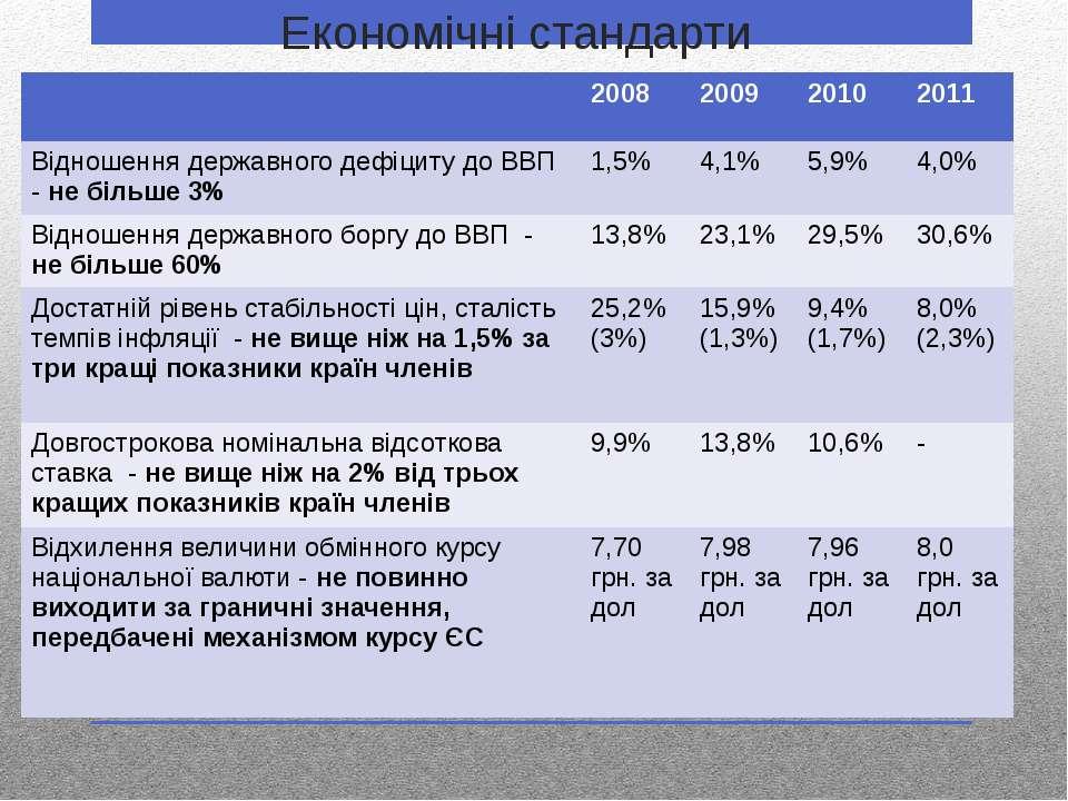 Економічні стандарти 2008 2009 2010 2011 Відношення державного дефіциту до ВВ...