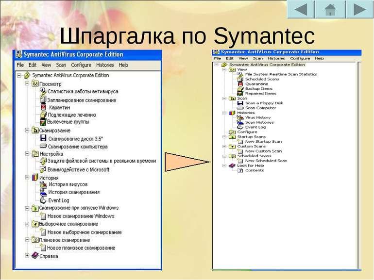 Шпаргалка по Symantec