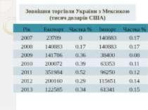 Рік Експорт Частка% Імпорт Частка% 2007 23789 0 140883 0.17 2008 140883 0.17 ...