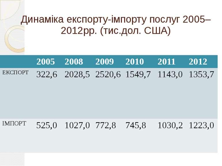 Динаміка експорту-імпорту послуг 2005–2012рр. (тис.дол. США) 2005 2008 2009 2...