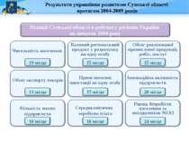 Результати управління розвитком Сумської області протягом 2004-2009 років