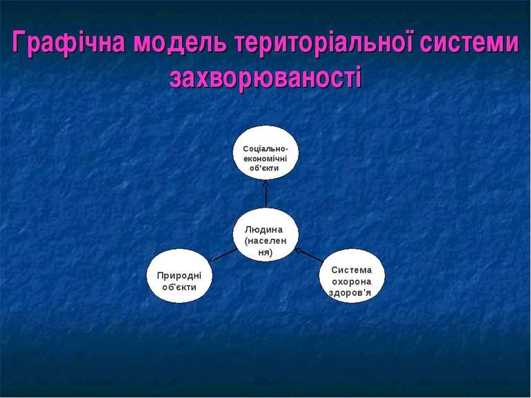 Графічна модель територіальної системи захворюваності