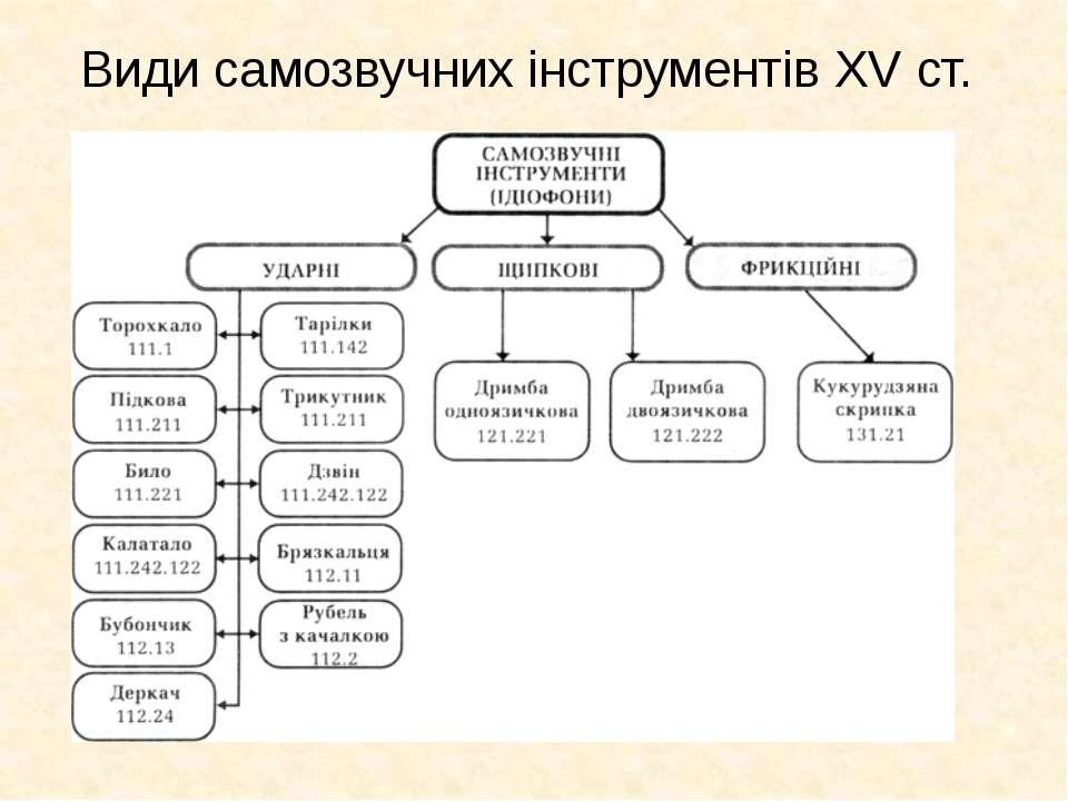 Види самозвучних інструментів XV ст.