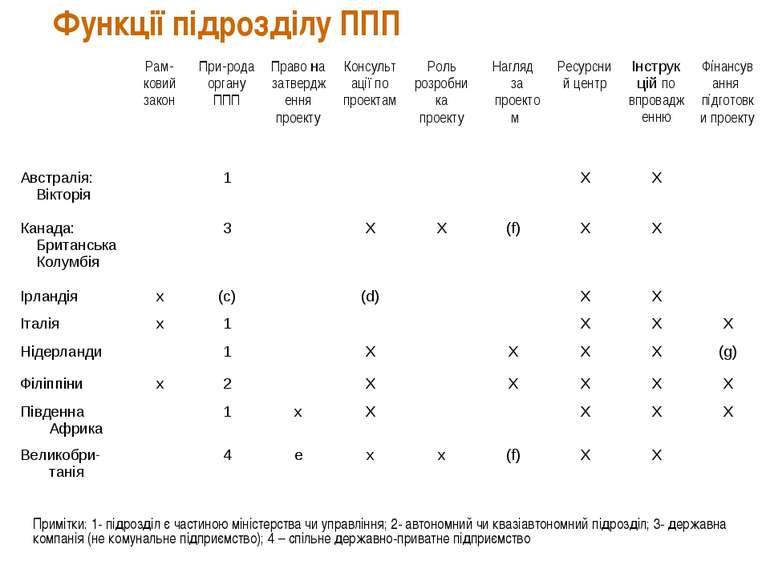 Функції підрозділу ППП Примітки: 1- підрозділ є частиною міністерства чи упра...